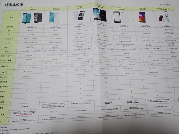 愛媛CATVの端末比較表